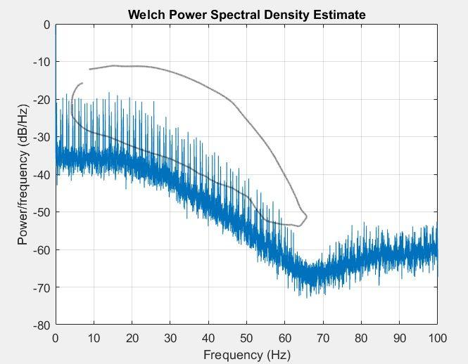 bmi088 gyro PSD peak point issue(abnormal)