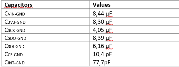 Capacitance values of pins.PNG