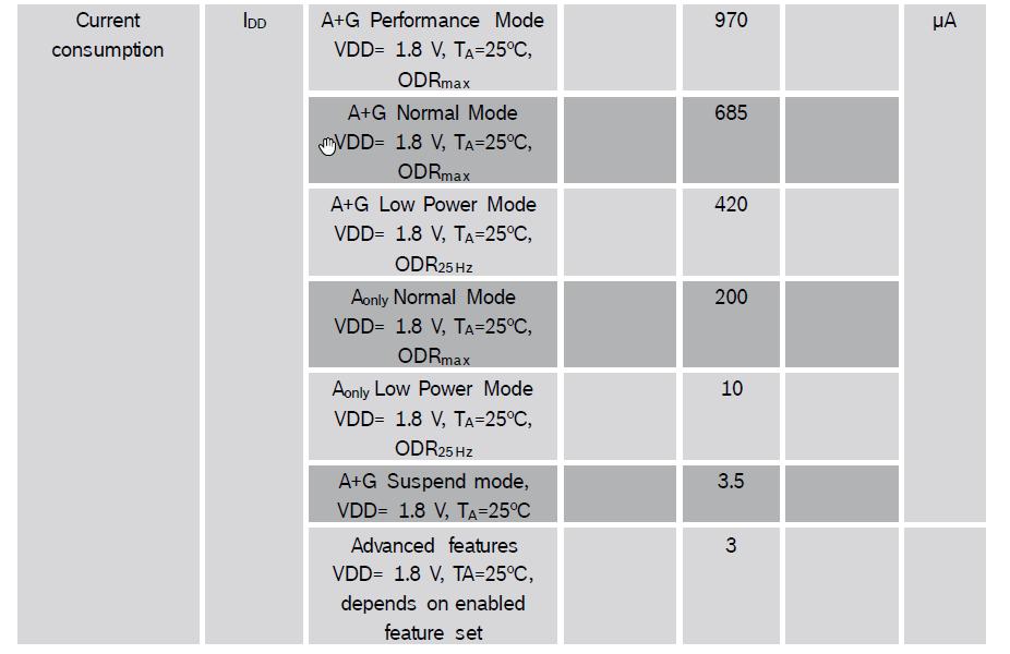 BMI270 current consumption.png