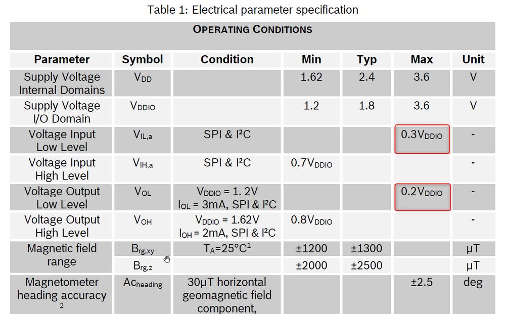 BMM150 electrical parameter spec.png