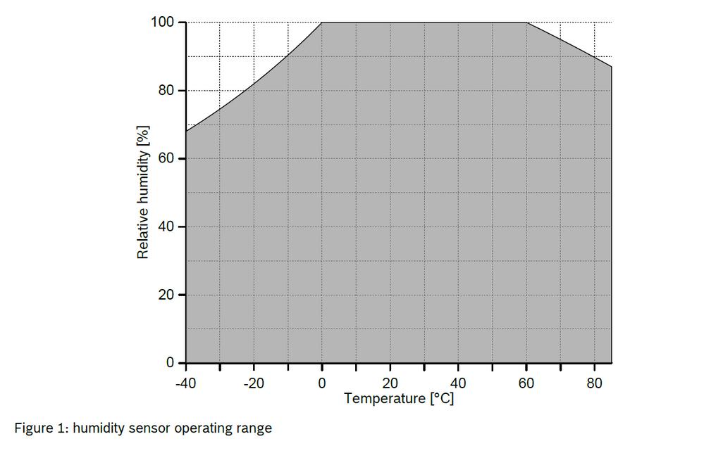 BME280 humidity sensor operating range.png