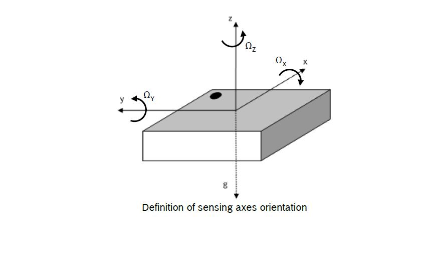BMI270 axes orientation.png